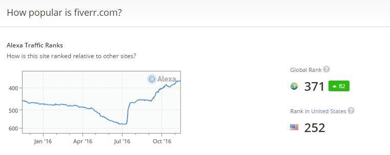 fiverr-popularity