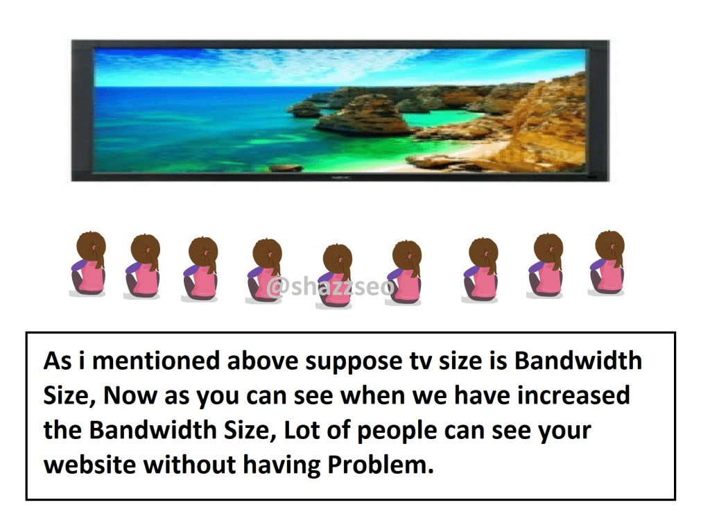 What is Bandwidth Explained